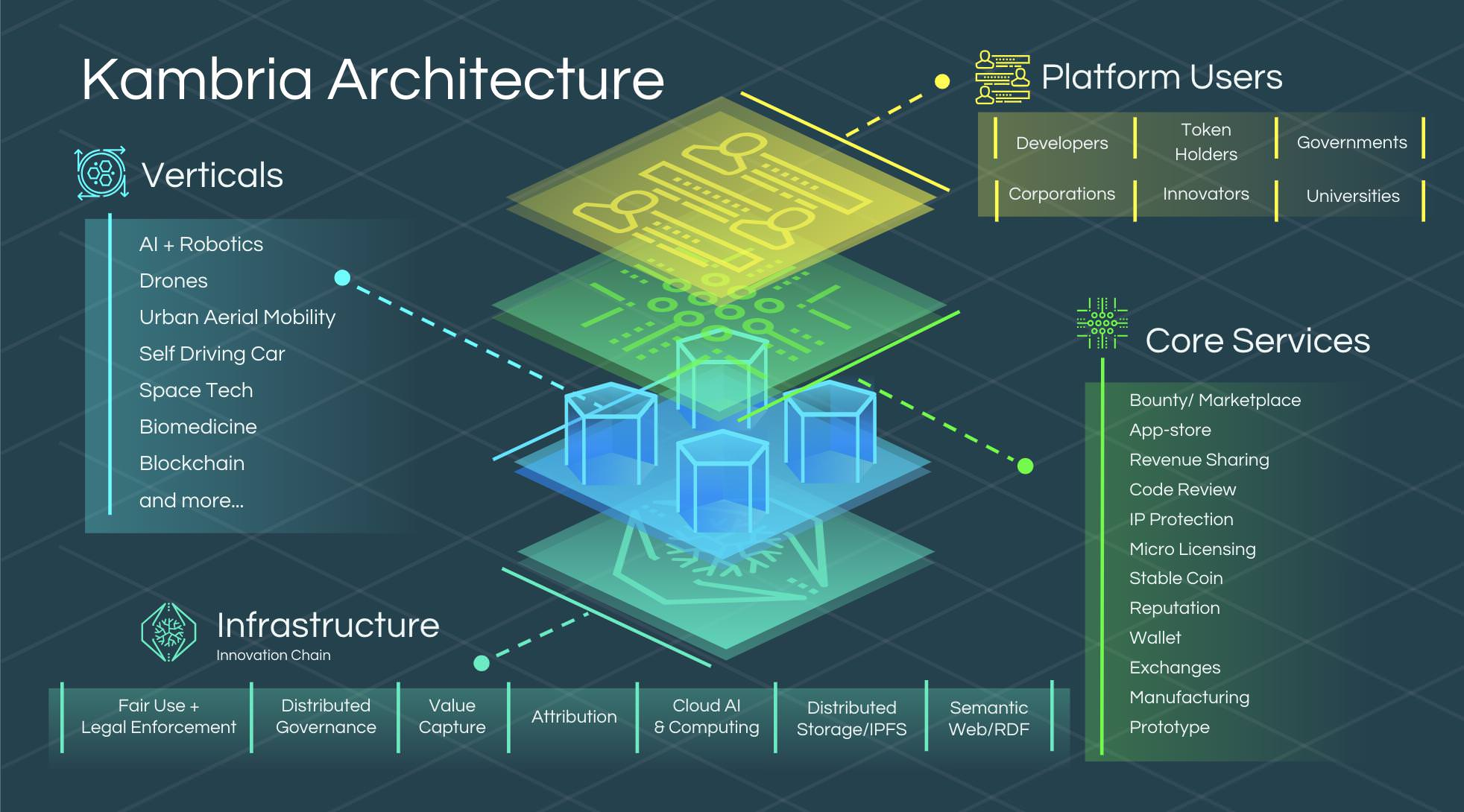 kambria architecture infographic